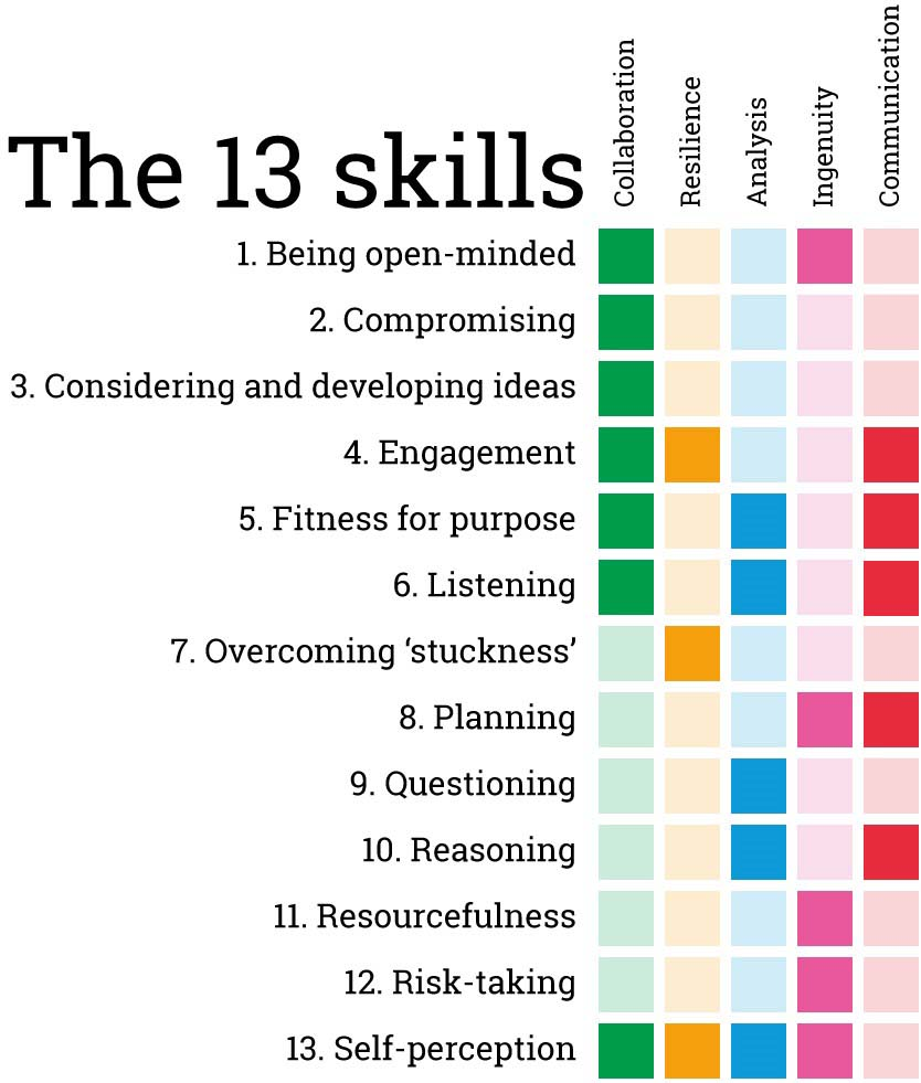 Competencies - The 13 Skills