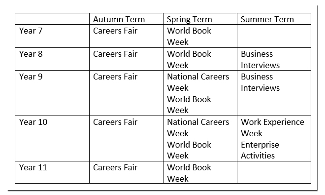 Careers table of events